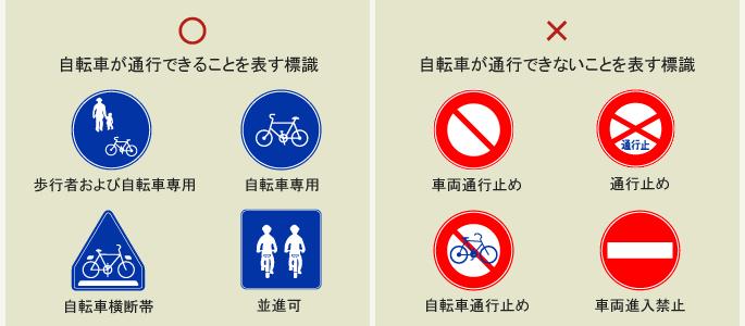 自転車の 自転車 標識 一覧 : 表す標識、歩行者および自転車 ...